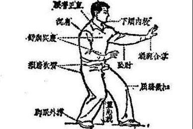 Understanding Xingyi part 1